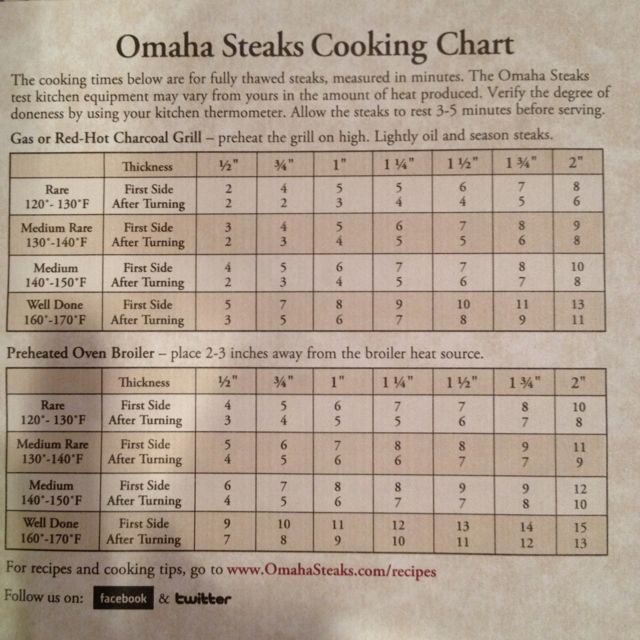 Shop Omaha Steaks famous filet mignons - perfectly aged, hand cut from the heart of the beef tenderloin and delivered with a % guarantee to impress. Skip Header & Navigation. Cooking Charts. Programs. Business Gifts Steaklover Rewards Steaks For Good Affiliate Programs Food Service.