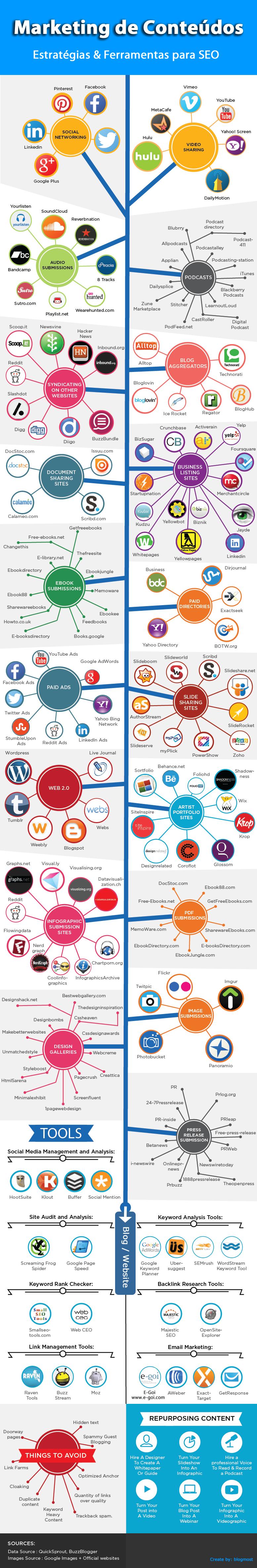 Marketing de Conteúdos como SEO e Link Building
