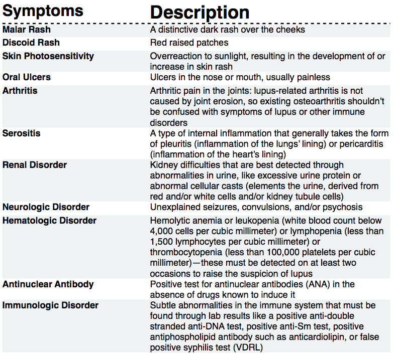 lupus pictures symptoms