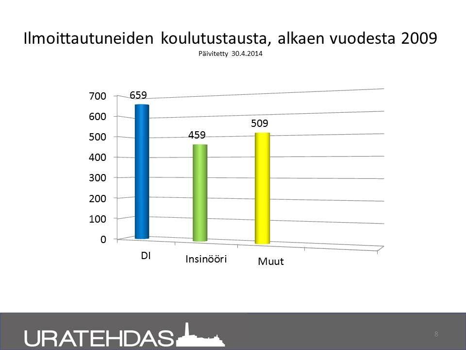 Projektiin ilmoittautuneiden koulutustausta ajalla 2009 - 04/2014