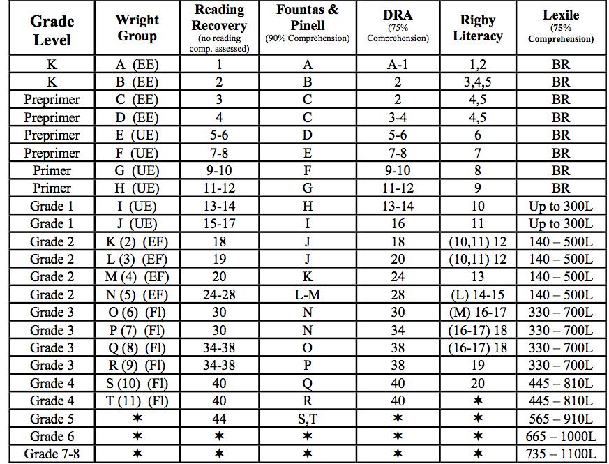 Dra Correlation Chart Juveique27