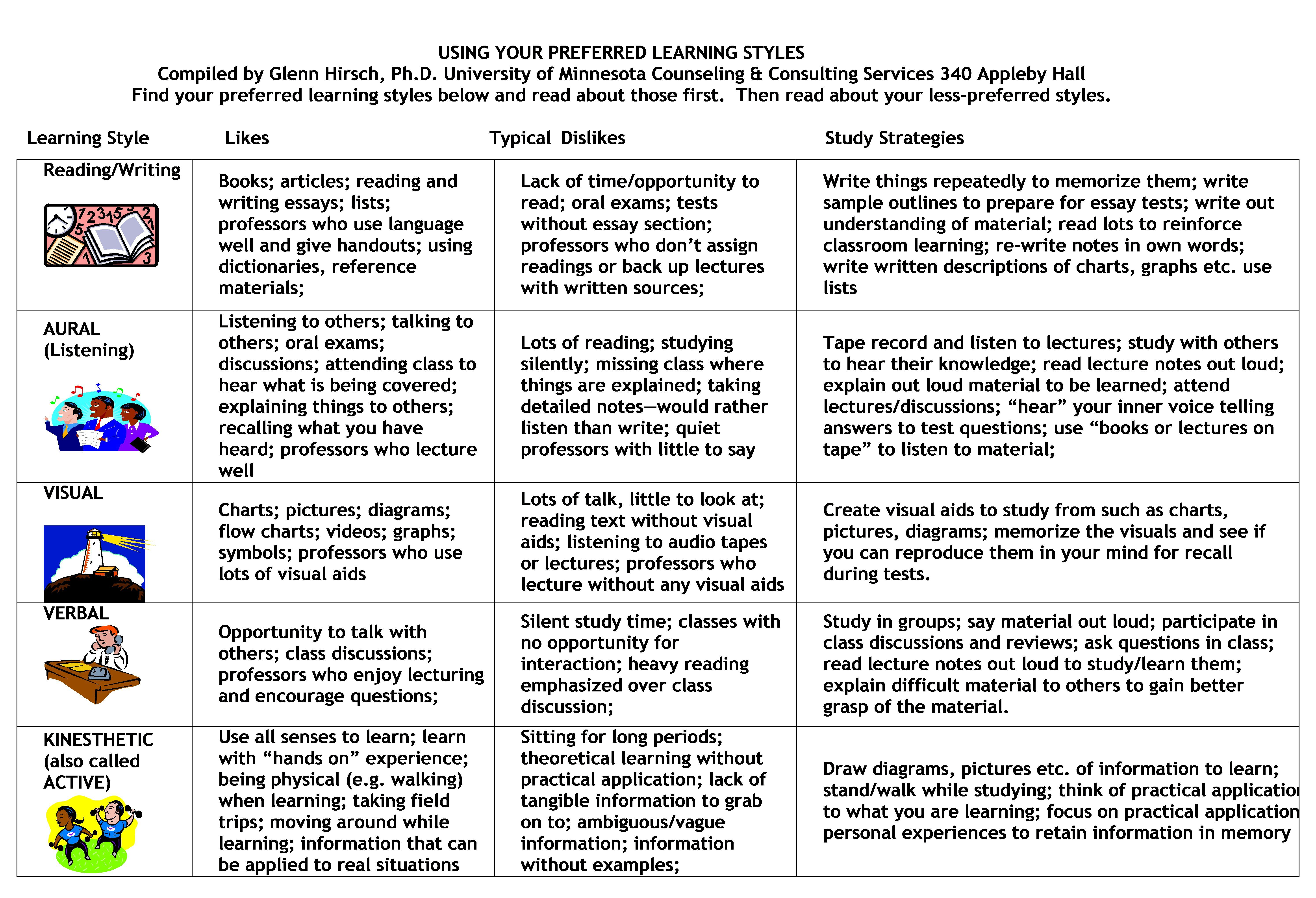 learning styles and strategies articles