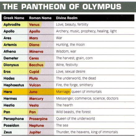 Greek and Roman Mythology chart | Boy Stuffs