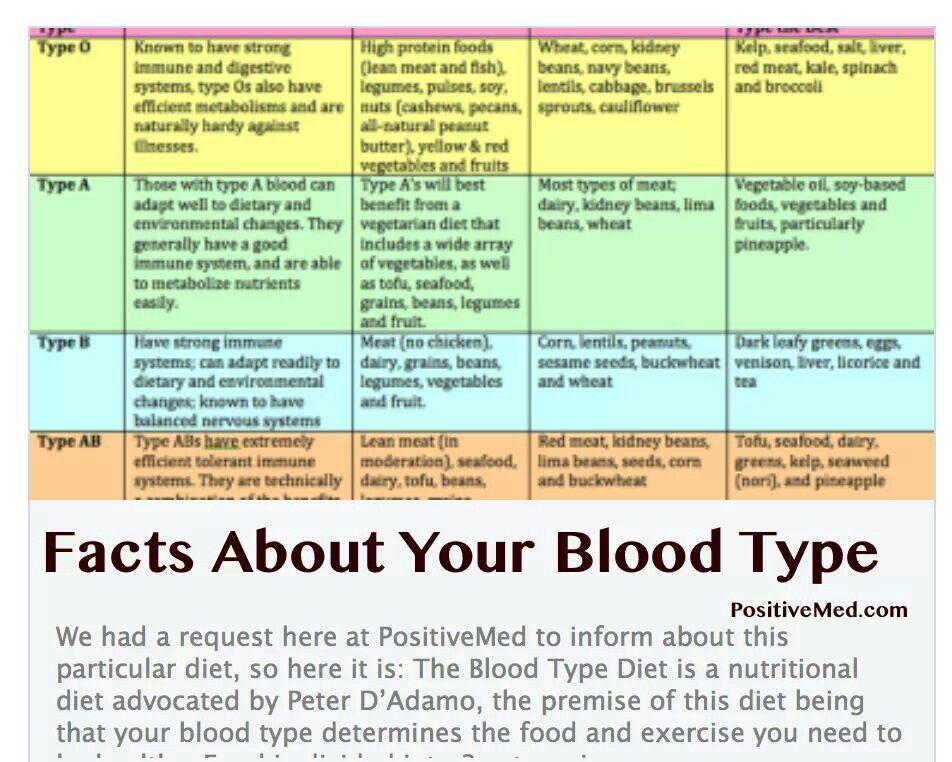 blood type b diet chart pdf