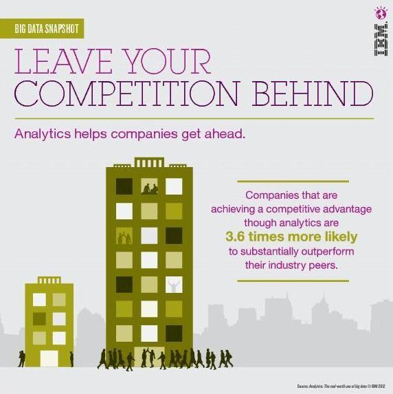 Analitika pomaže tvrtkama da napreduju