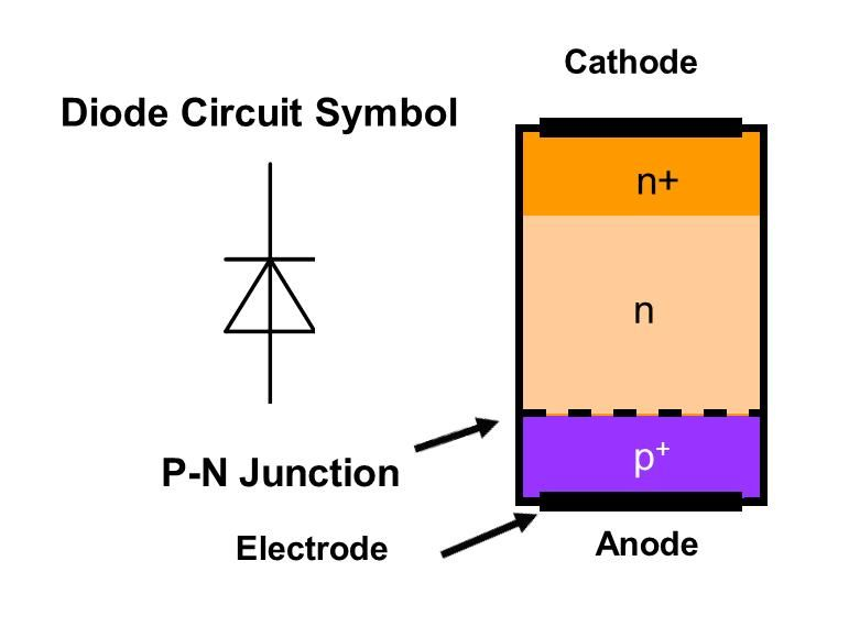p n junction diode This simple animation video clearly explains the topics p-n junction semi conductor or diode, what is forward bias and reverse bias, what is diffusion curren.