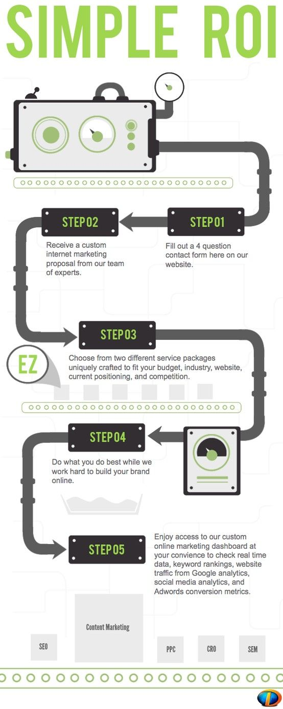 How SEO Works - Internet Marketing - Dinomite SEO