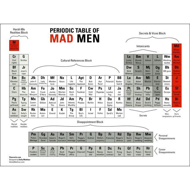 Periodic table with chagres new calendar template site for Table with charges