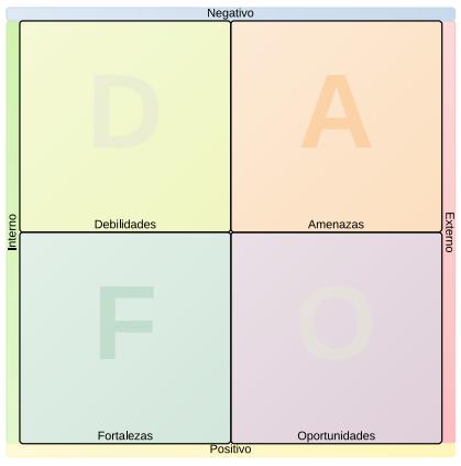 preparar oposiciones 2015 ayudándote del análisis dafo que