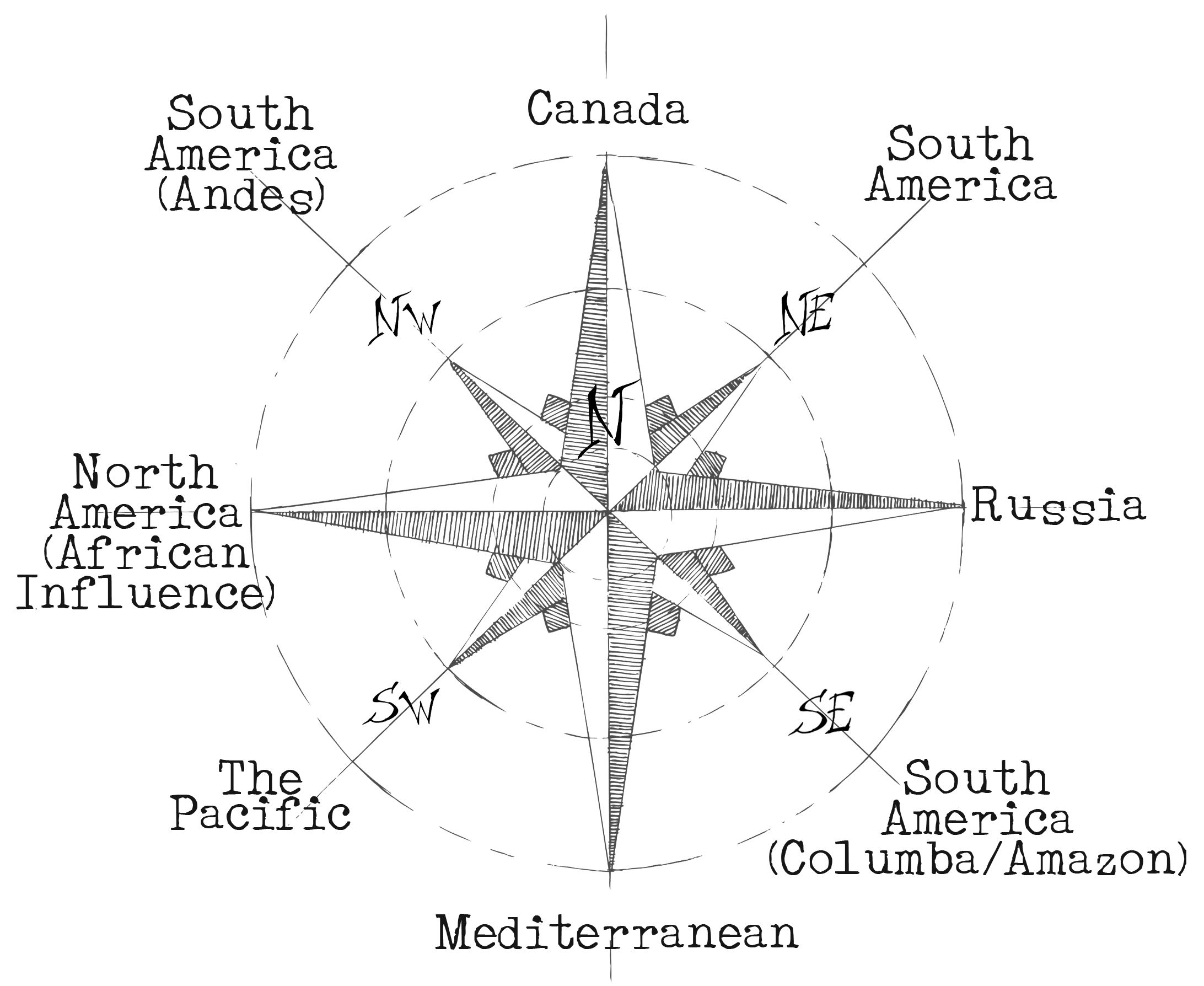Kagel's Compass Rose