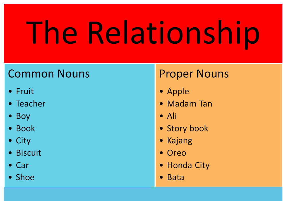 Examples of Common & Proper Nouns | Grammar Year 3 SK | Pinterest ...