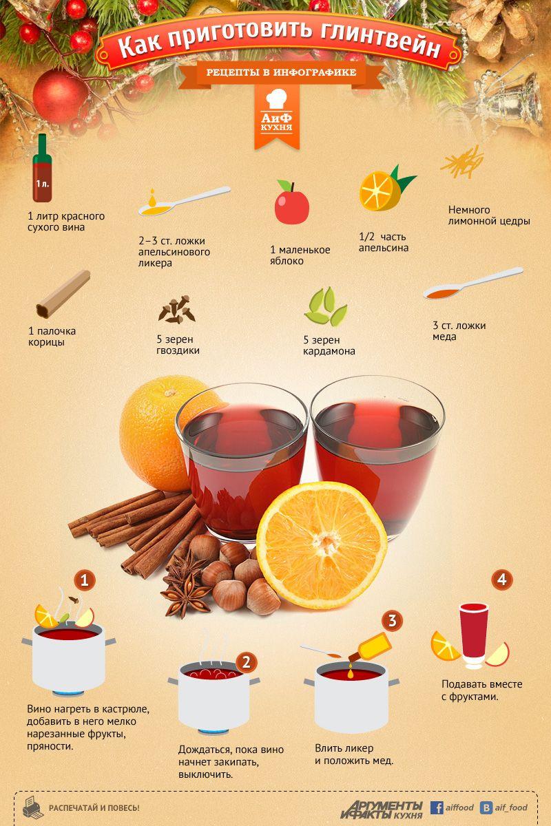 Глинтвейн на вине красном рецепт