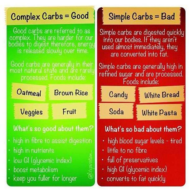 ShareGood Carbs Bad Carbs
