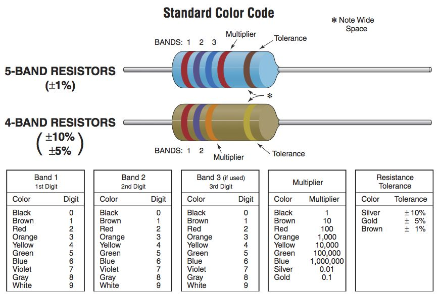 Standard Resistor Color Code Knowledge Pinterest