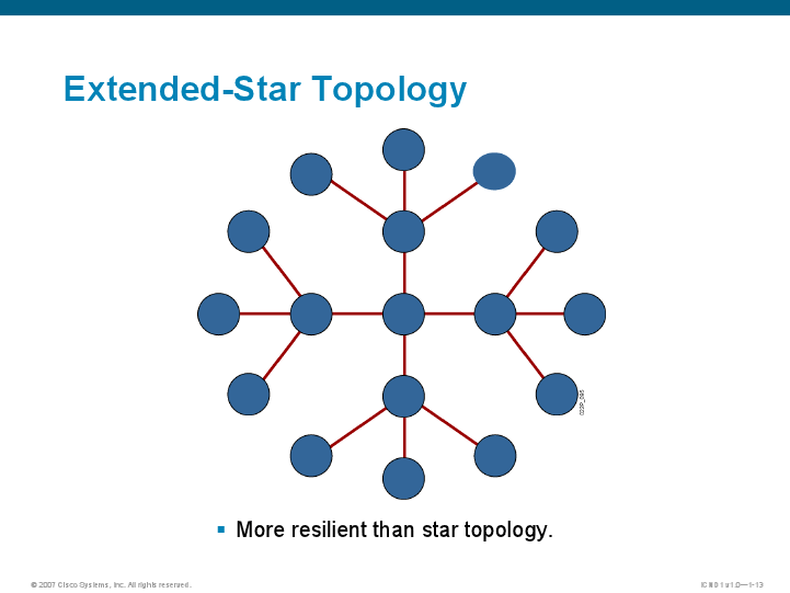 Extended Star Topology Extended Star Topology...