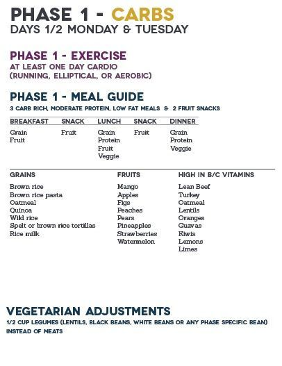 Food list for phase 1 of atkins diet