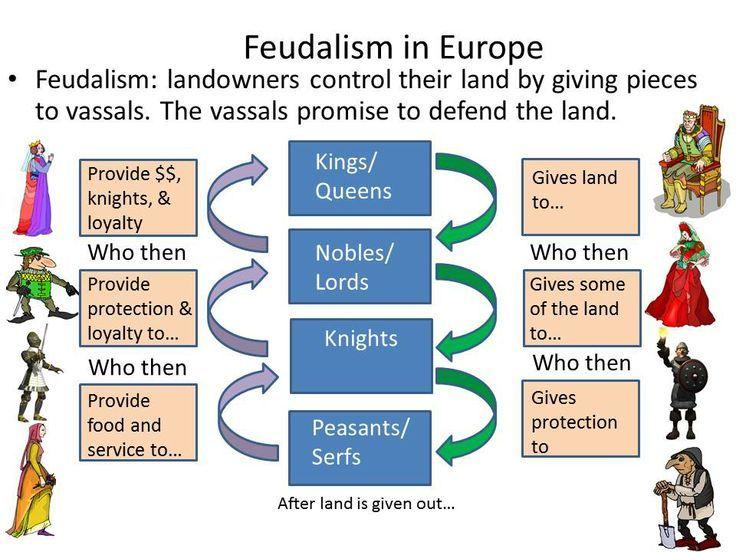 feudalism study essay