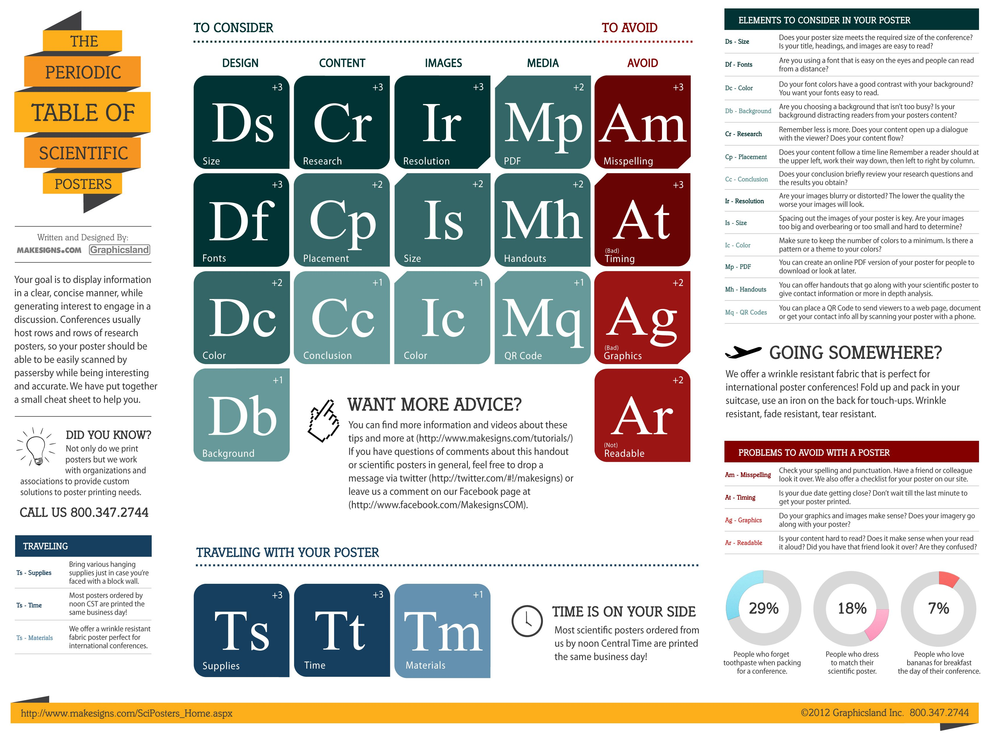 Research poster font size