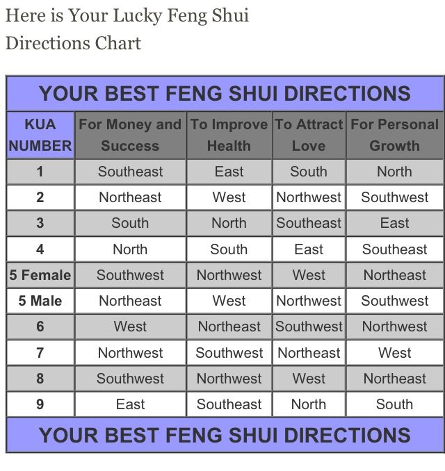 feng shui numbers and directions. Black Bedroom Furniture Sets. Home Design Ideas