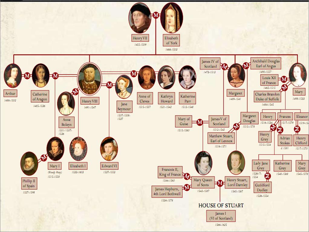 The Tudor Family Tree Lena Pinterest