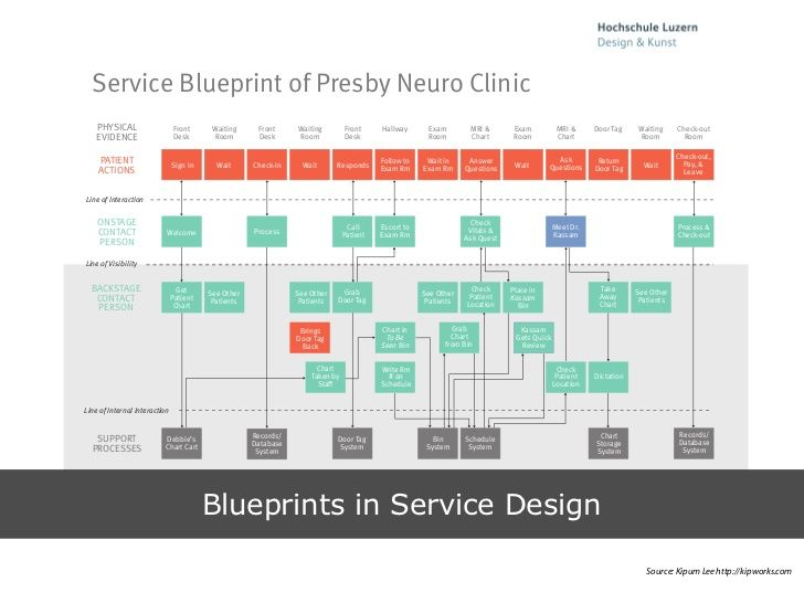 Blueprint service design tools oukasfo design thinking for services service design blueprint tools malvernweather Image collections