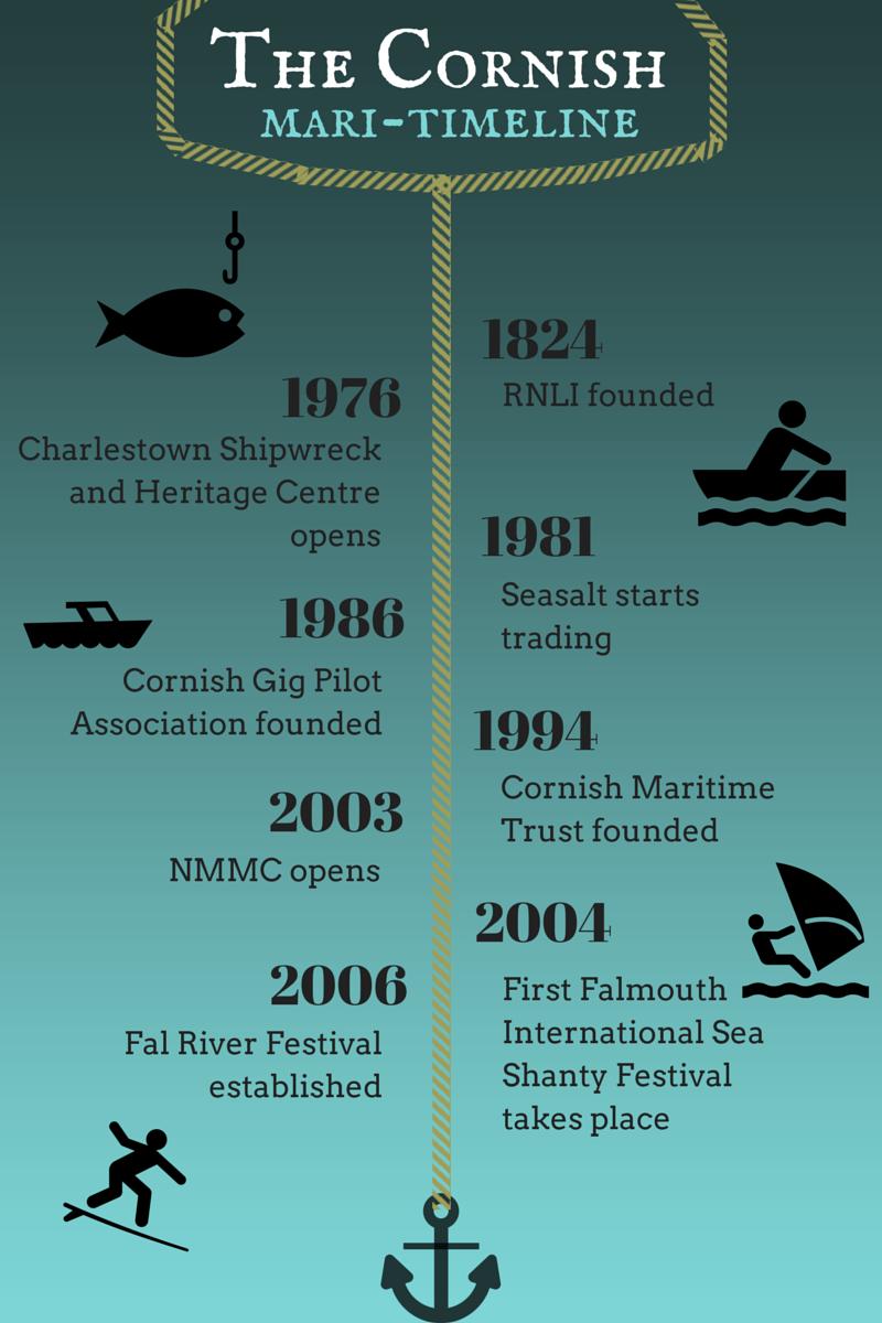 Maritime timeline