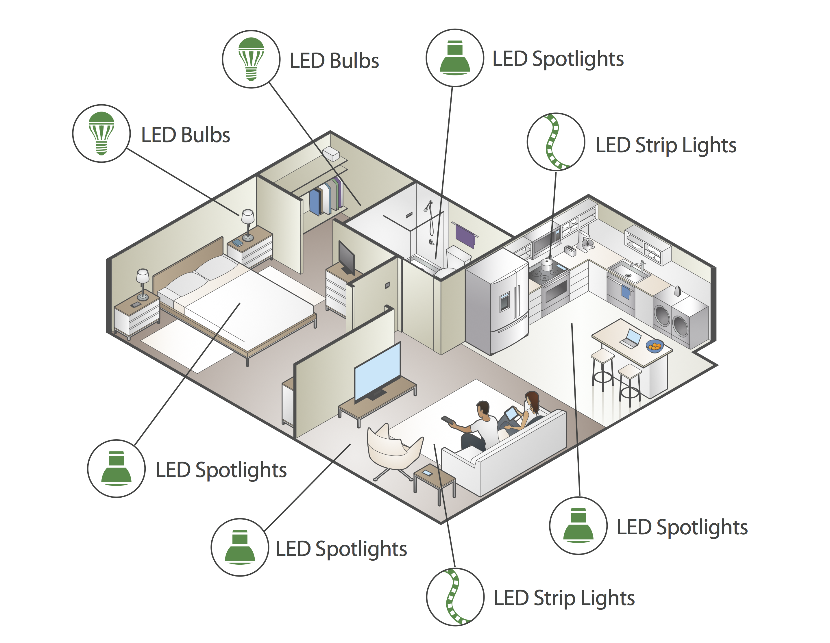 Various applications of LEDs for your home