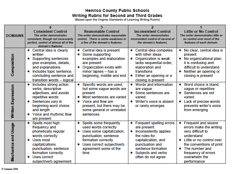 expository essay rubric middle school