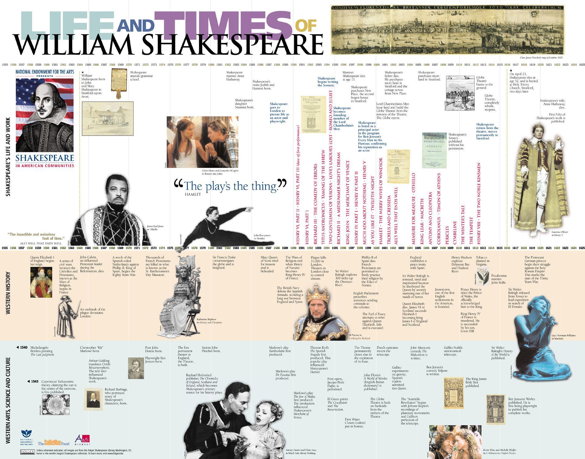 Essay On Shakespeare Life