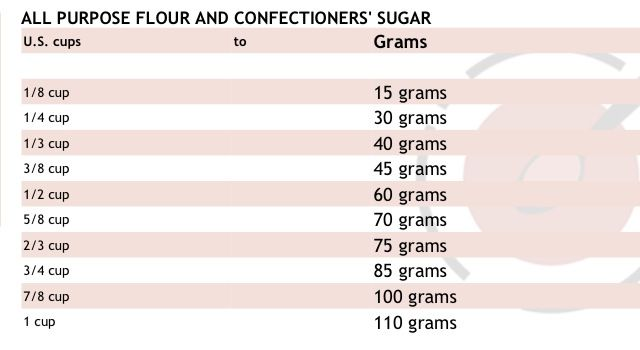 Measurements cups to grams kitchen cheat sheets for 128 grams to ounces conversion table