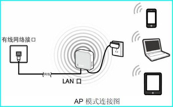 tp link wr703 access point bridged AP