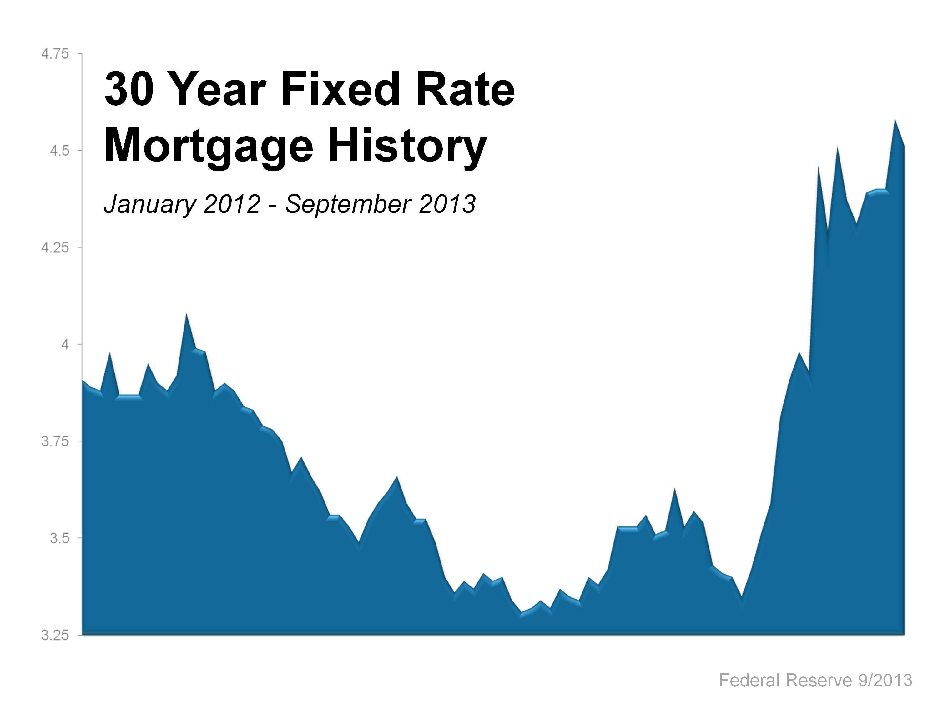 mortgage rates historical graph uk