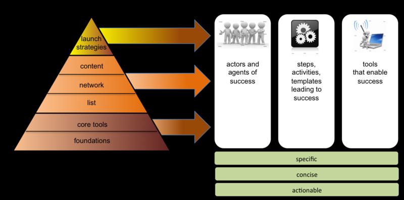 Framework plan build sell business pinterest