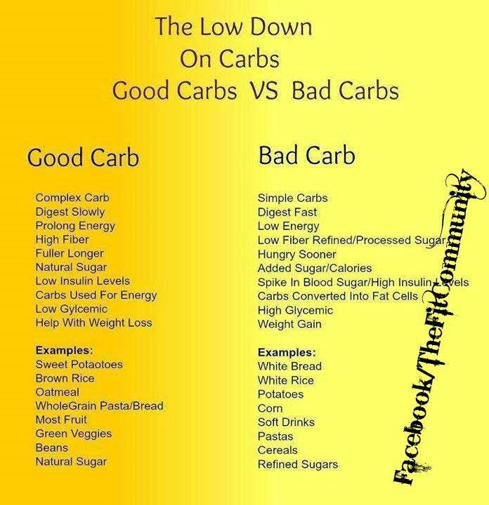 websiteGood Carbs Bad Carbs