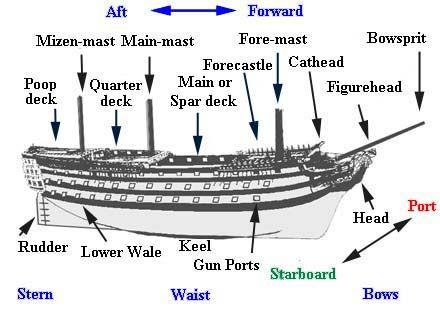 Bildresultat för parts of a boat