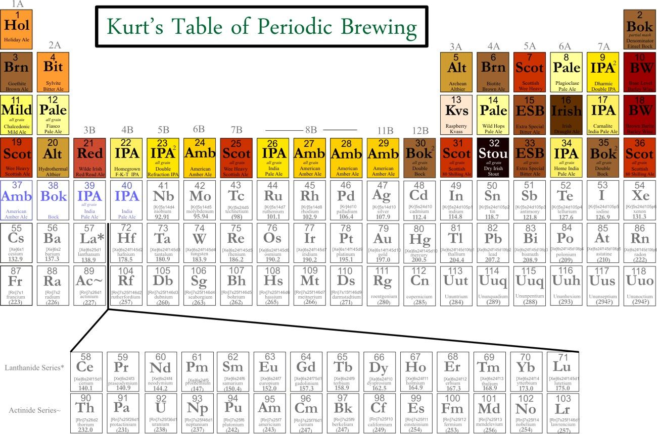 Beeriodic Table Related Keywords & Suggestions - Beeriodic ...