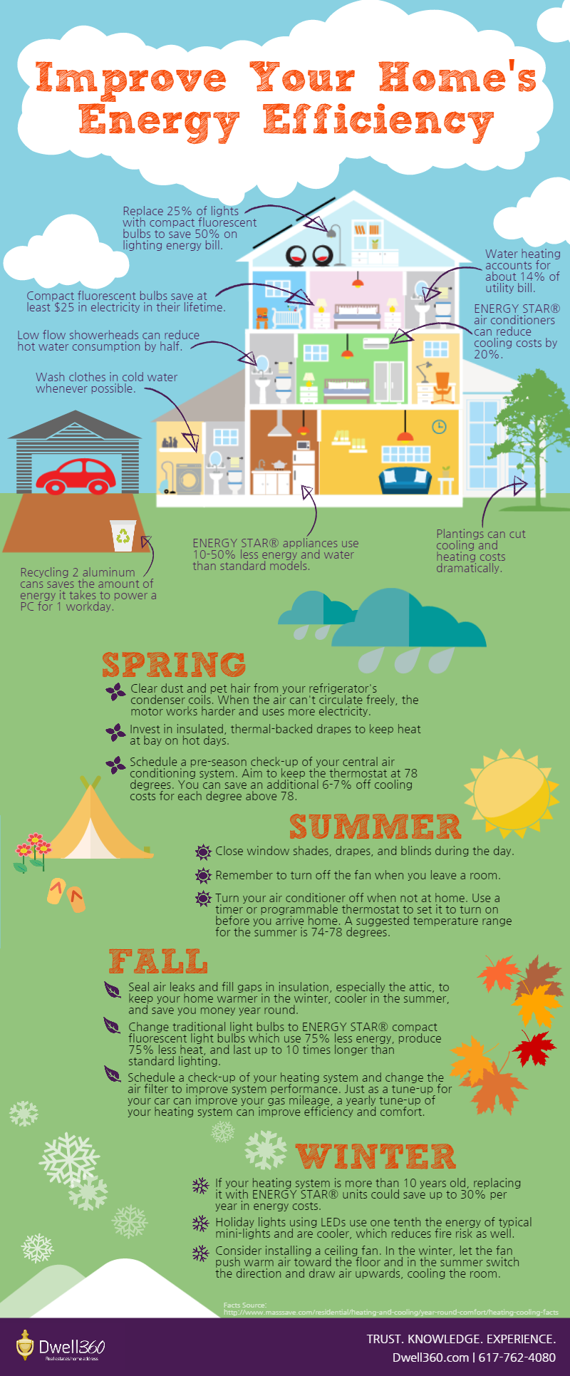 Improving Energy Efficiency Infographic by Dwell360