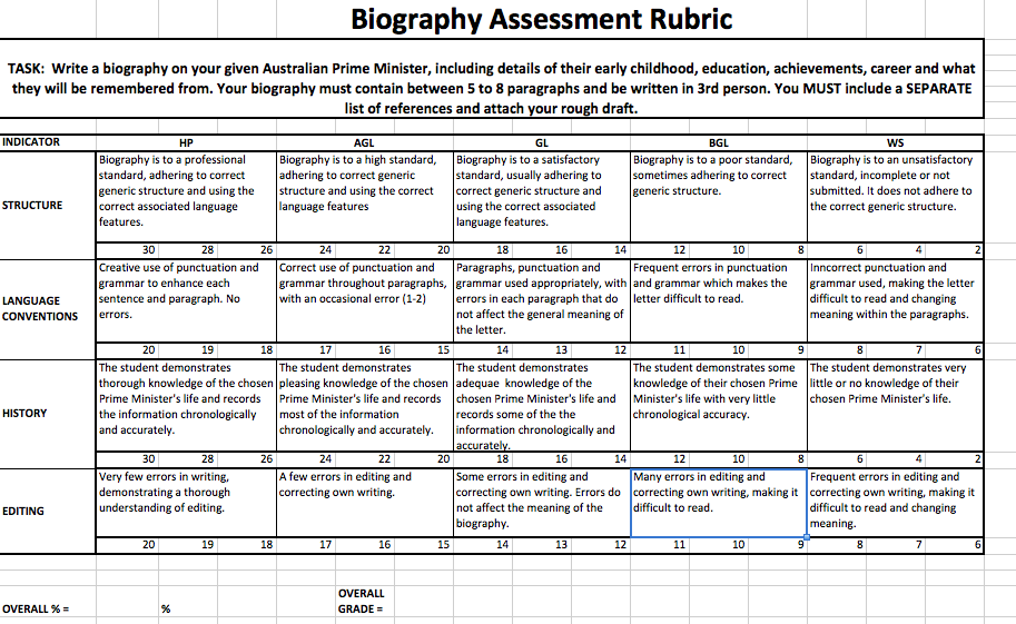 biographical research paper rubric The employer or company military research paper rubric research paper rubric for practical applications in pdf file history biography research careers all.