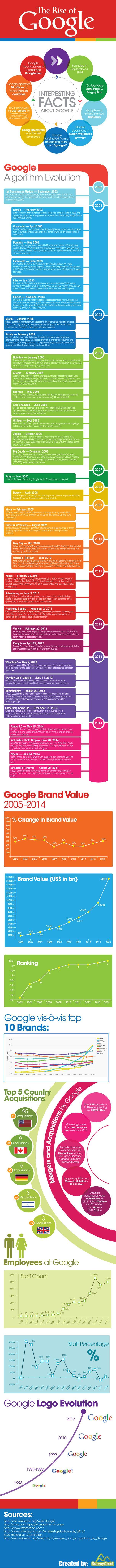 داستان ظهور و پیشرفت گوگل