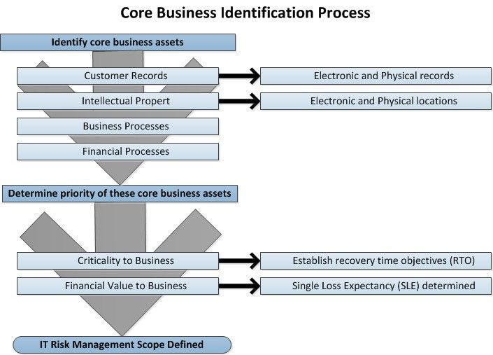 IT Security Risk Management Demystified   HORSE   Holistic .  Business Risk Management Plan Template