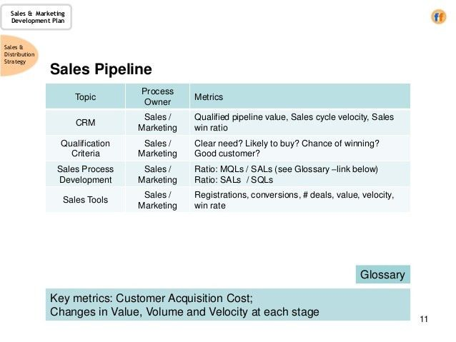 Sales Plan Outline Template Sales Plan Templates 21 Free Sample - sales plan format
