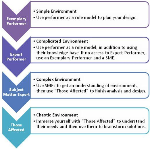 training needs analysis template node2001-cvresumepaasprovider - needs assessment format