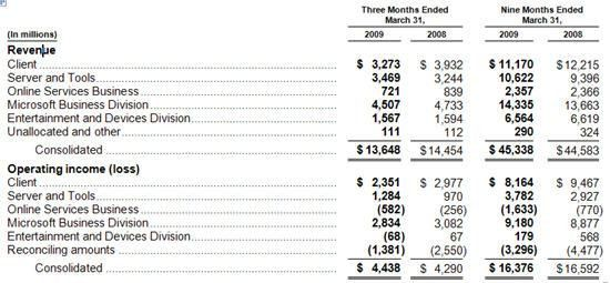 microsoft income statement env-1198748-resumecloud - income statement microsoft