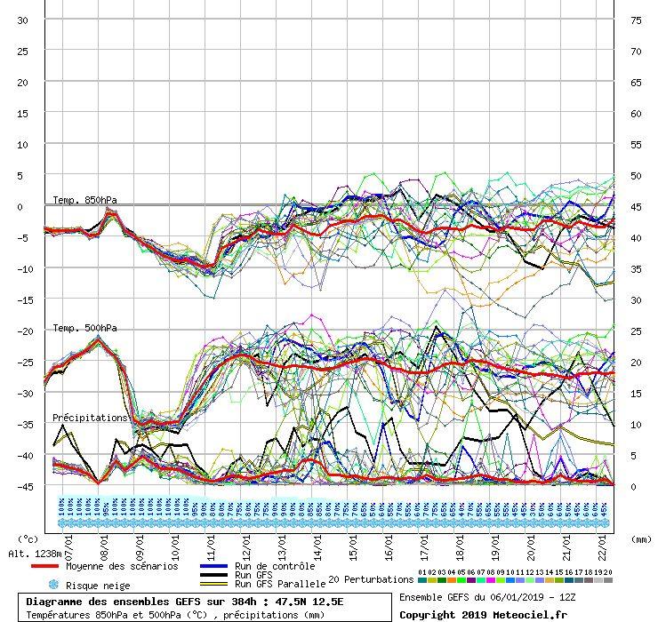weather model runs