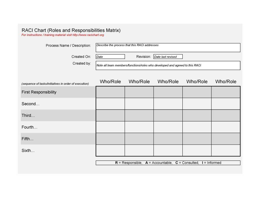 Roles And Responsibilities Chart Organization Chart Project - raci chart template