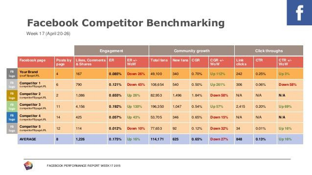 Lovely Facebook Performance Report Template Within End Of Month Report Template