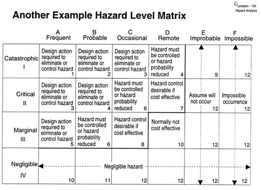 Safeware Engineering Corporation: White Papers   Preliminary .  Hazard Analysis Template