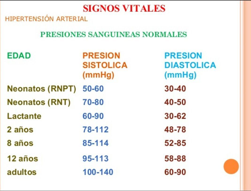 Valores normales de la presión arterial por edad:.Adulto..