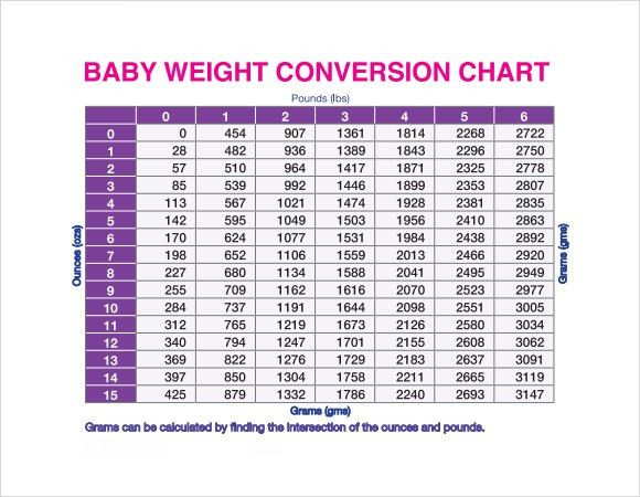 Baby Weight Chart  NodeResumeTemplatePaasproviderCom