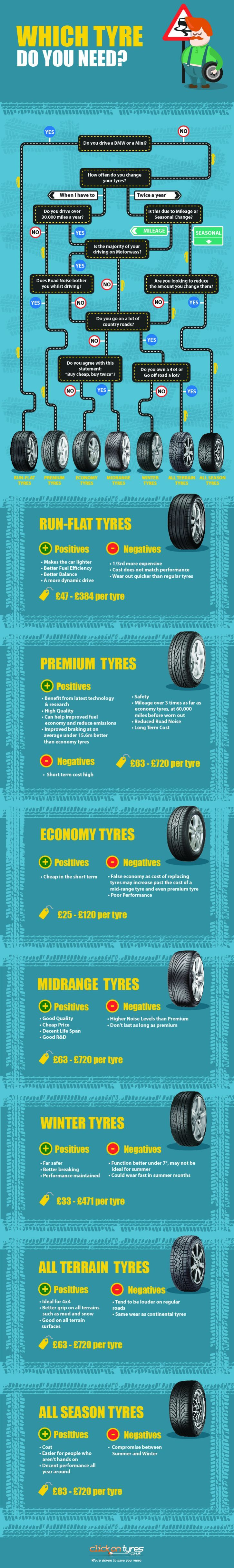 Don's Auto Repair's Pinterest #ztyre Image created at - What Type of Tyre do you Really Need? #infographic